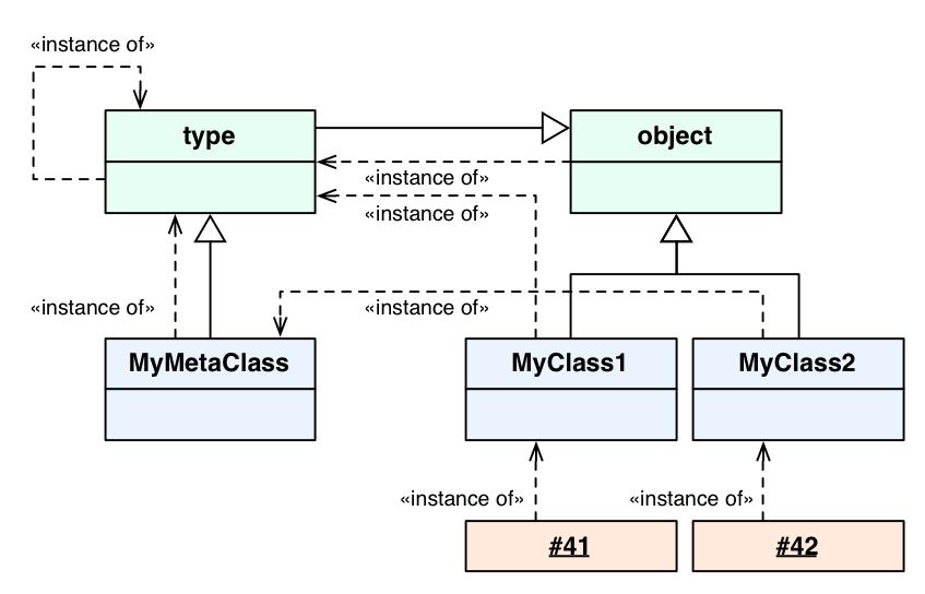 Python's object model